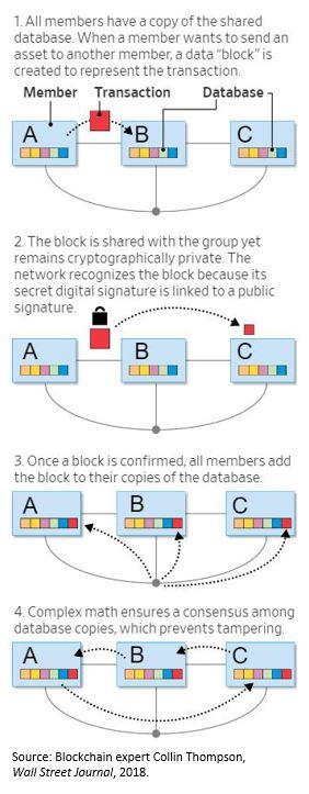 Could blockchain benefit CRE?