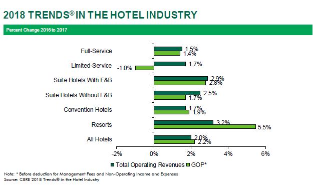 2018 US Hotel Trends Preview 2