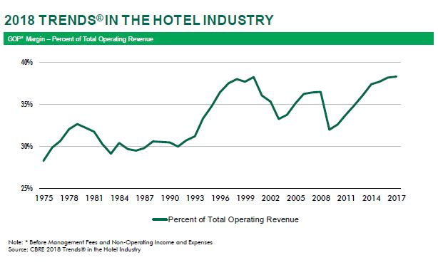 2018 US Hotel Trends Preview 3