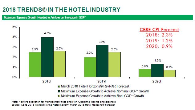 2018 US Hotel Trends Preview 4