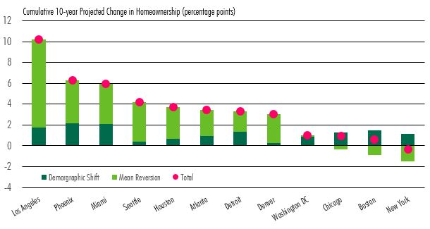 Homeownership and Apts - Fig 2