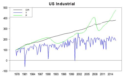 Industrial - Value and Income vs CPI