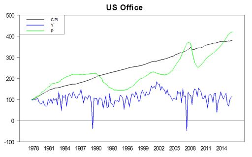 Office - Value and Income vs CPI