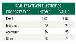 Real Estate - CPI Elasticities