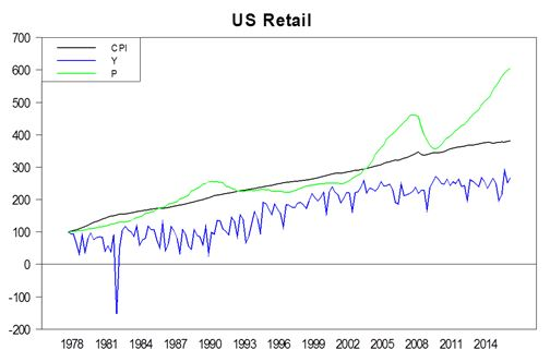 Retail - Value and Income vs CPI